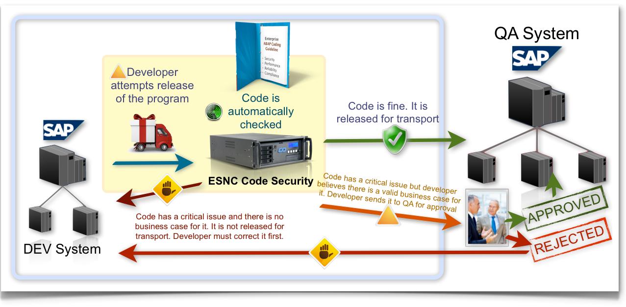 ESNC Security Suite: Vulnerability Scanner for SAP