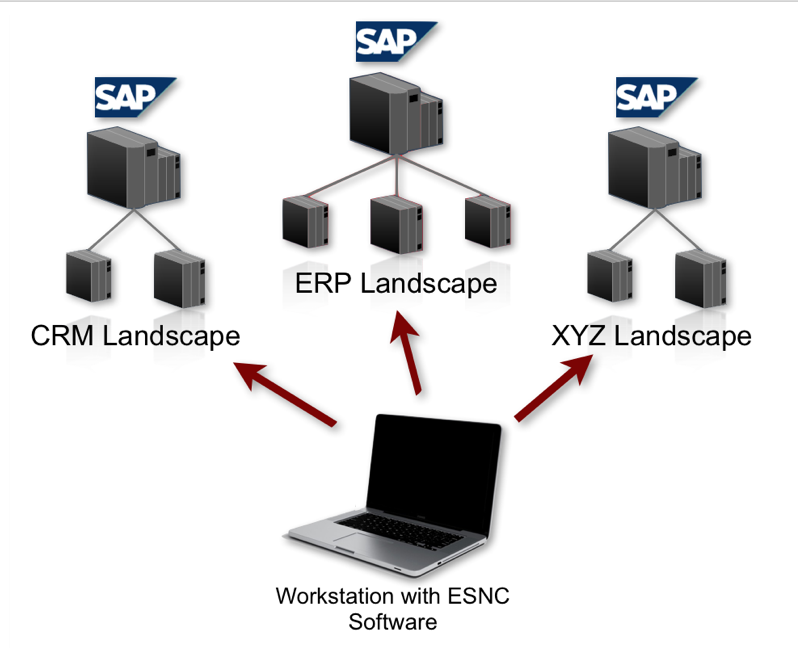SAP Security Assessment Methodology