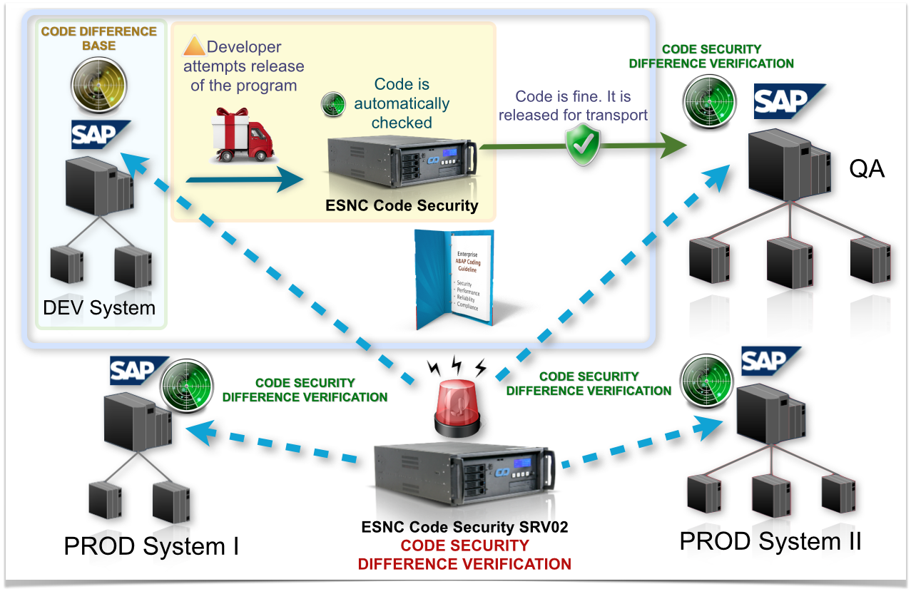 ESNC - ABAP Security via TMS - Charm and Proactive Security